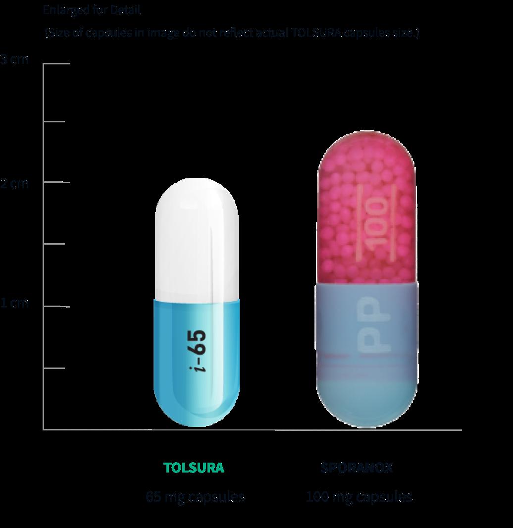 capsule-size_graph