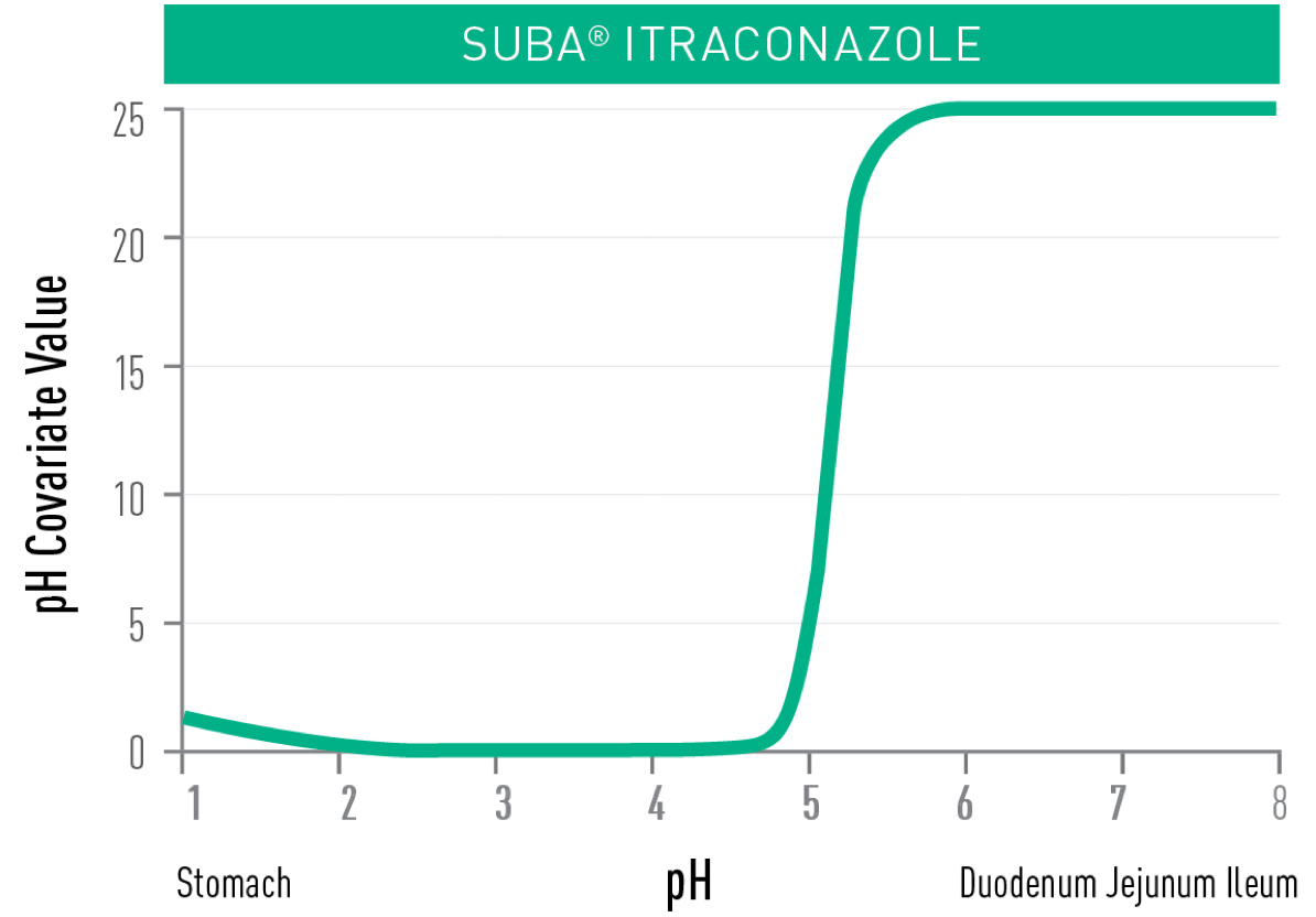 graph-2-2x